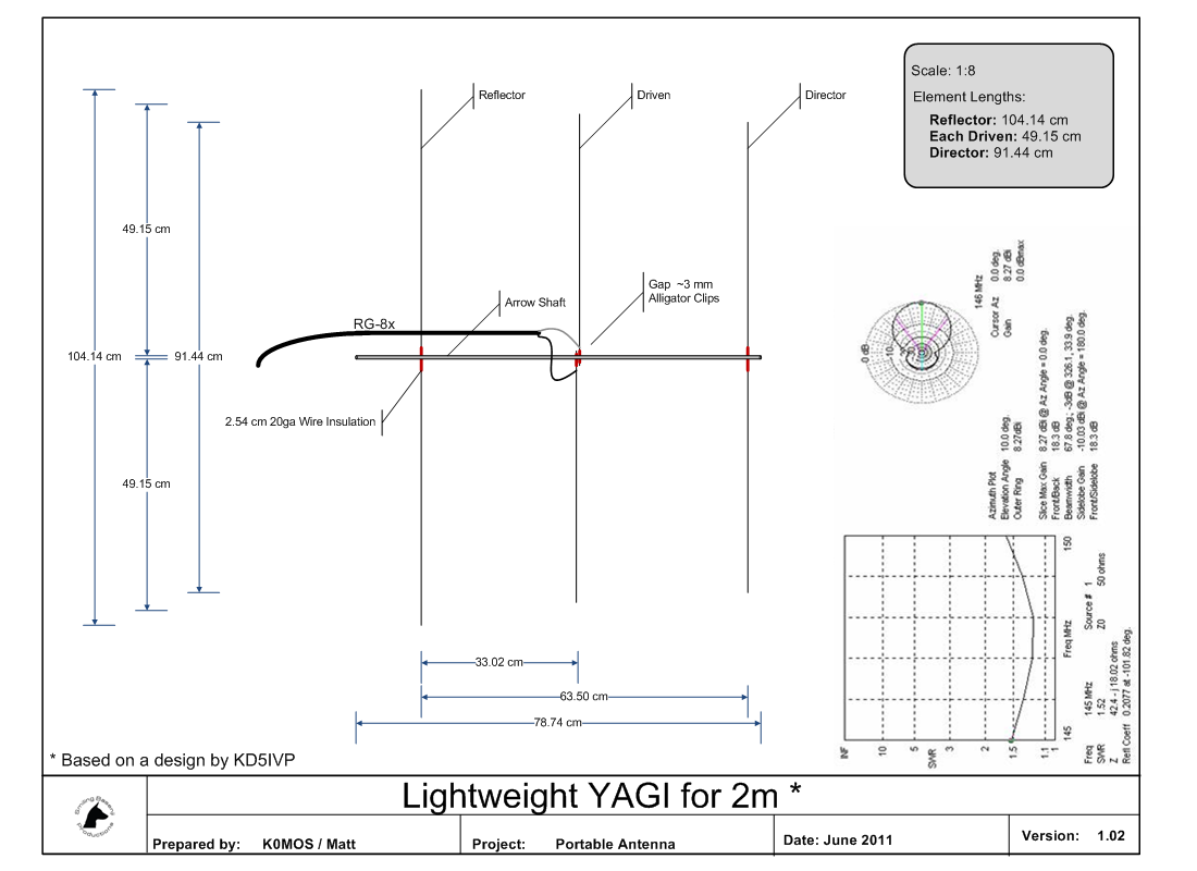 Ultra Lightweight 2m Yagi For Sota Outings By Kmos And Antenna Dimensions